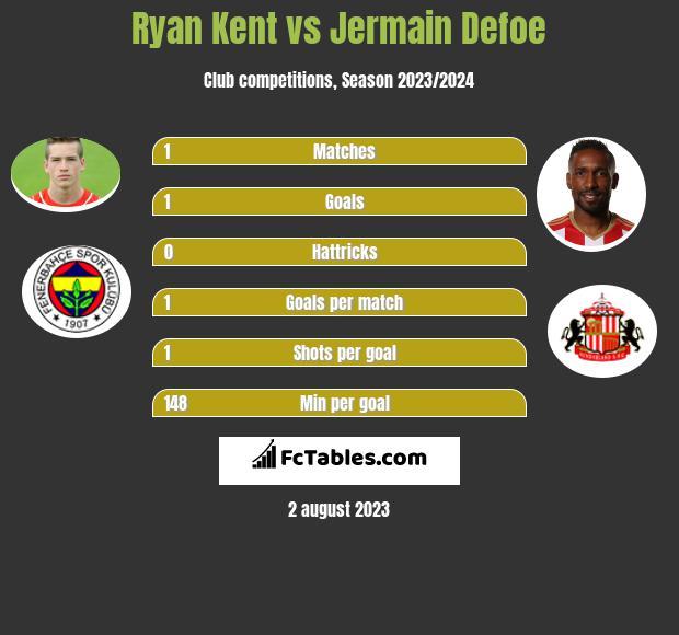 Ryan Kent vs Jermain Defoe infographic