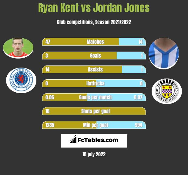 Ryan Kent infographic statistics for Rangers