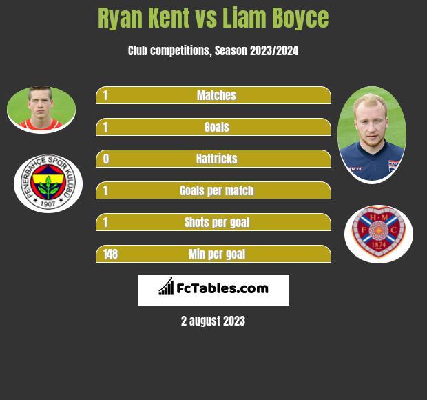 Ryan Kent vs Liam Boyce infographic