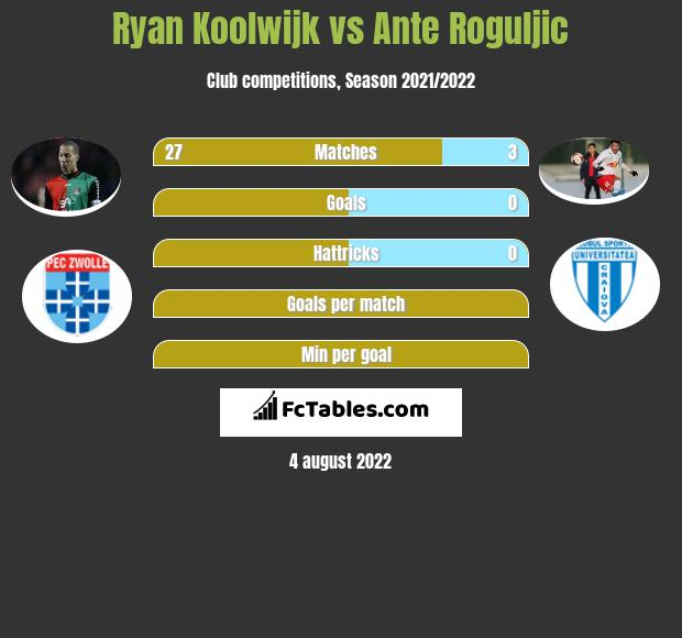 Ryan Koolwijk infographic statistics for AS Trenczyn