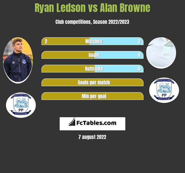 Ryan Ledson vs Alan Browne infographic