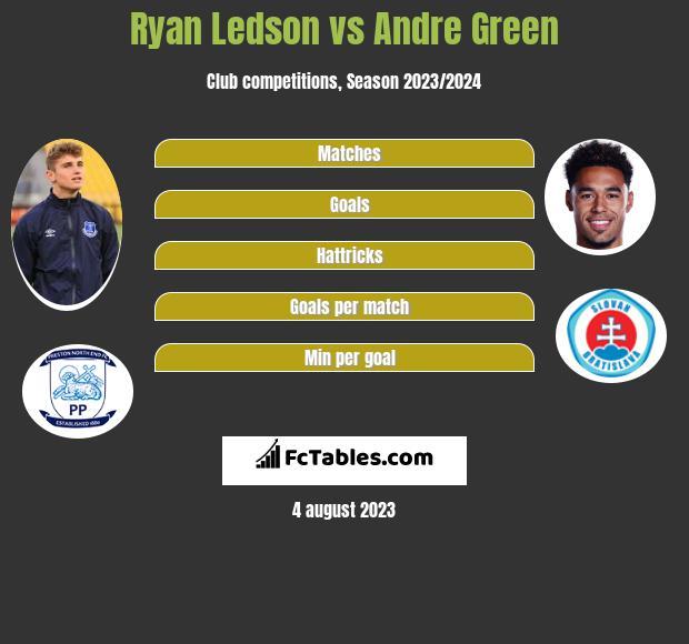 Ryan Ledson vs Andre Green infographic