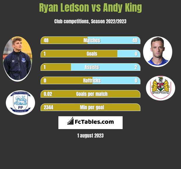 Ryan Ledson vs Andy King infographic