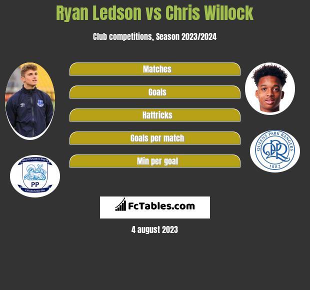 Ryan Ledson vs Chris Willock infographic