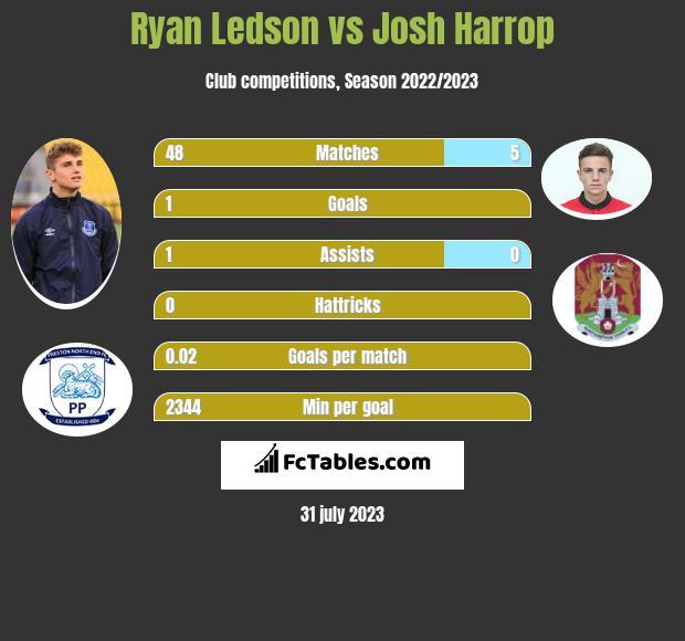 Ryan Ledson vs Josh Harrop infographic