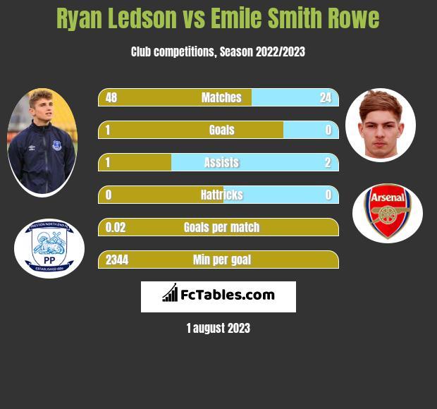 Ryan Ledson vs Emile Smith Rowe infographic