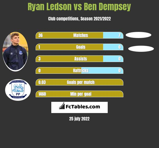 Ryan Ledson infographic statistics for Woking