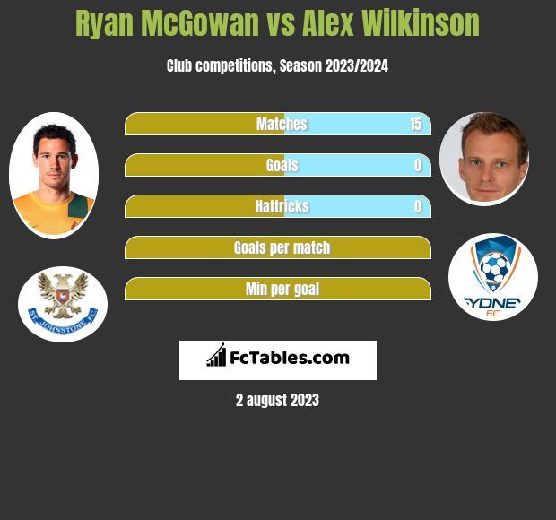 Ryan McGowan vs Alex Wilkinson infographic