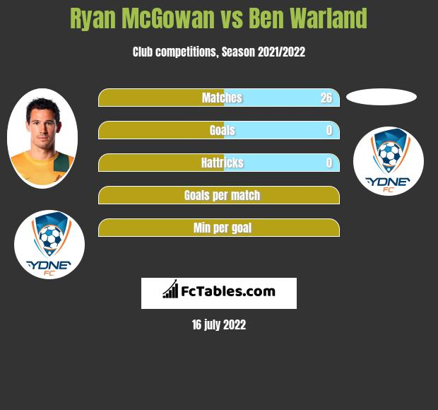 Ryan McGowan vs Ben Warland infographic