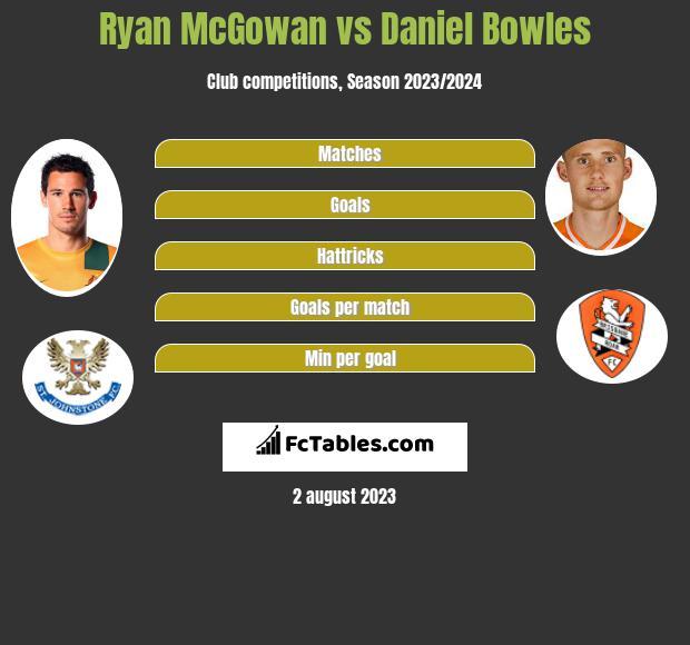 Ryan McGowan vs Daniel Bowles infographic