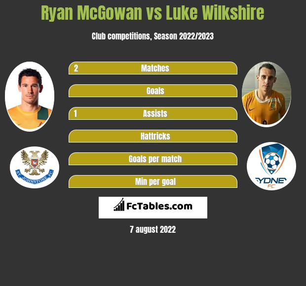 Ryan McGowan vs Luke Wilkshire infographic