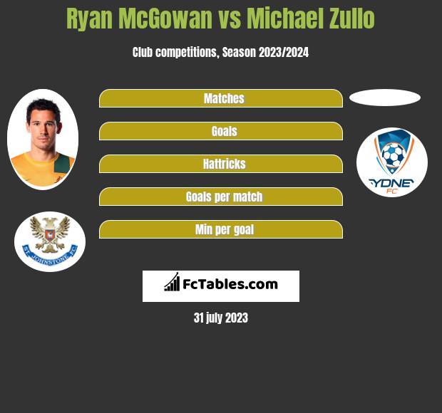 Ryan McGowan vs Michael Zullo infographic