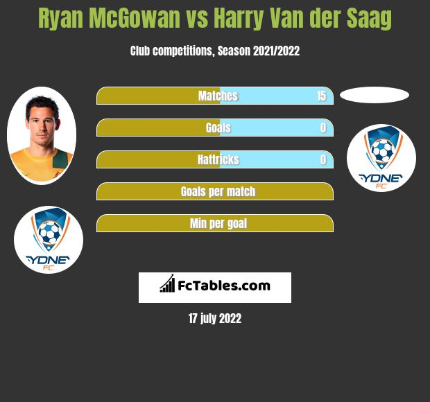 Ryan McGowan vs Harry Van der Saag infographic