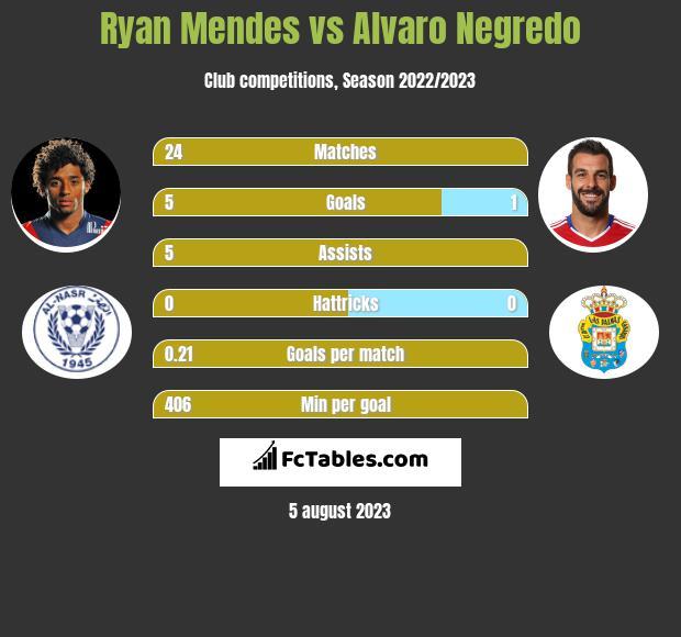 Ryan Mendes vs Alvaro Negredo h2h player stats