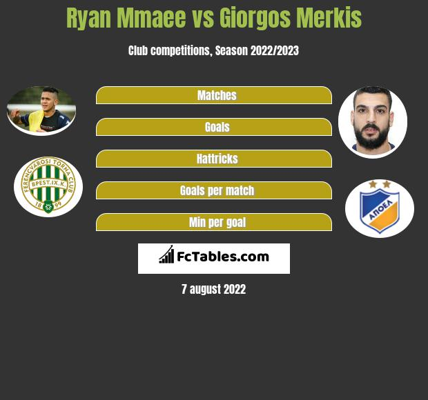 Ryan Mmaee vs Giorgos Merkis h2h player stats