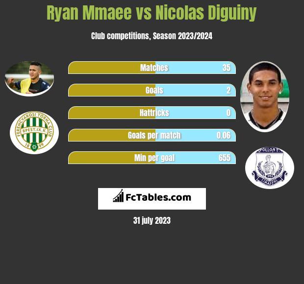 Ryan Mmaee vs Nicolas Diguiny h2h player stats