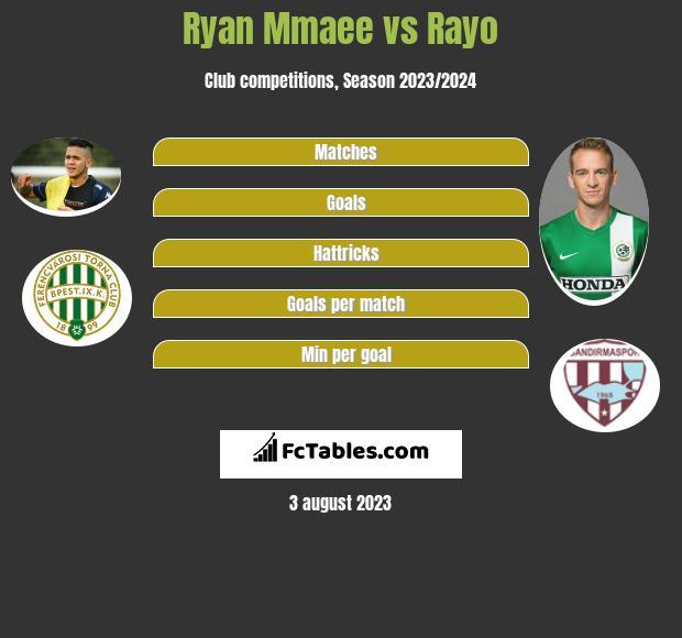 Ryan Mmaee vs Rayo h2h player stats