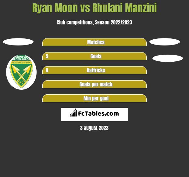 Ryan Moon vs Rhulani Manzini h2h player stats