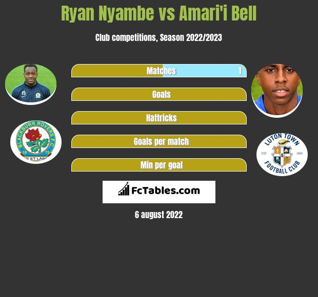 Ryan Nyambe infographic statistics for Blackburn