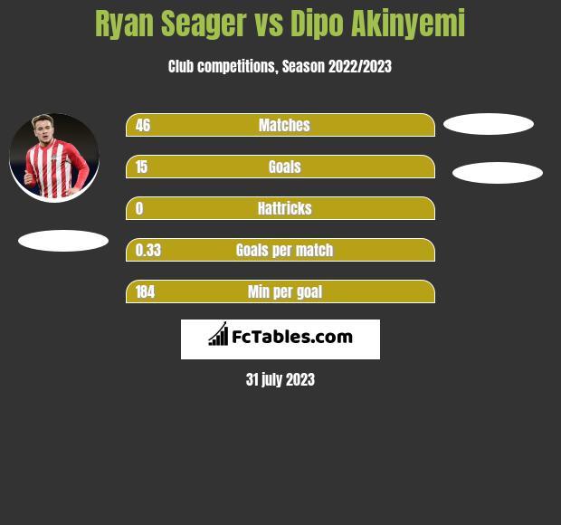 Ryan Seager vs Dipo Akinyemi h2h player stats