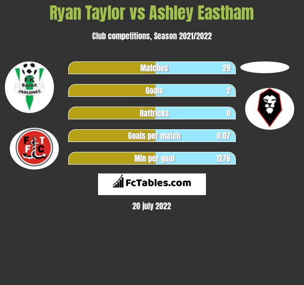Ryan Taylor vs Ashley Eastham infographic