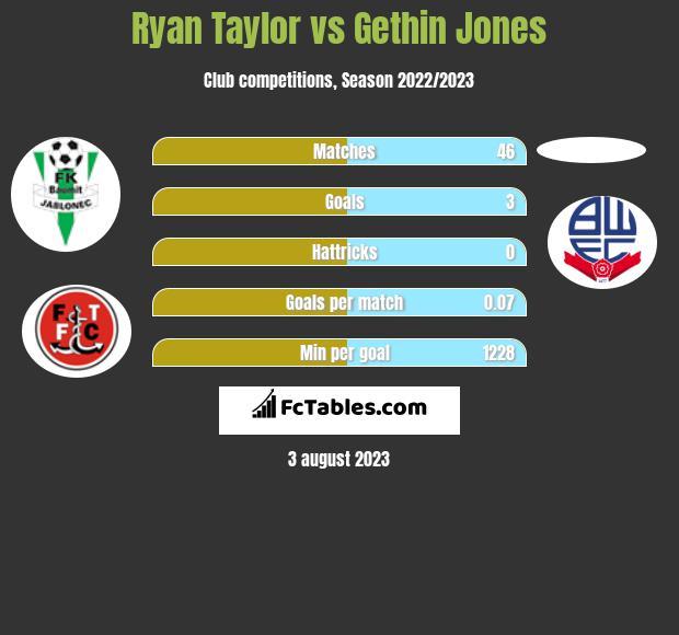 Ryan Taylor vs Gethin Jones infographic