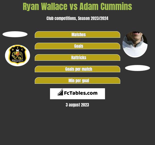 Ryan Wallace vs Adam Cummins h2h player stats