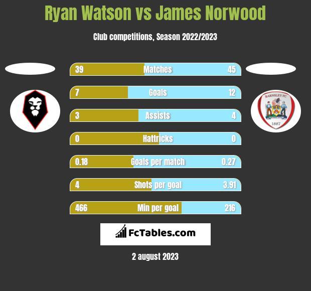 Ryan Watson vs James Norwood h2h player stats