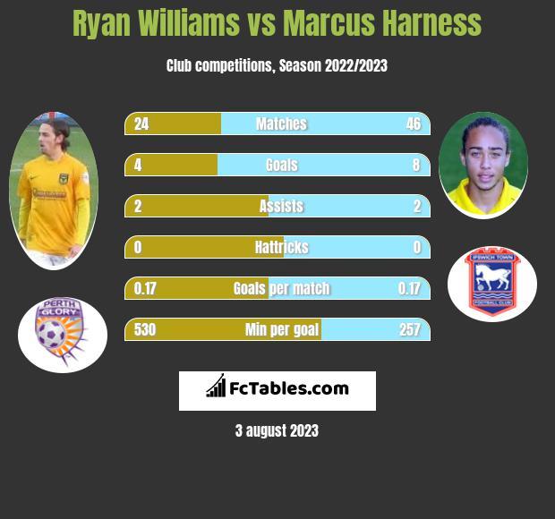 Ryan Williams vs Marcus Harness infographic