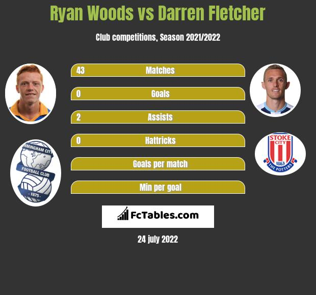 Ryan Woods infographic statistics for Stoke