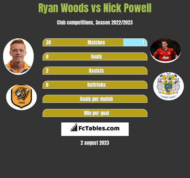 Ryan Woods vs Nick Powell infographic