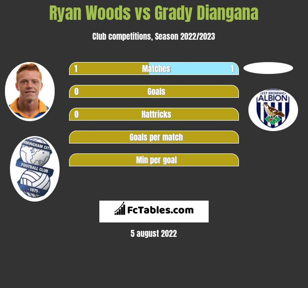 Ryan Woods vs Grady Diangana infographic