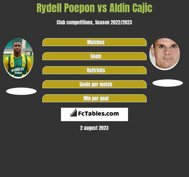 Rydell Poepon vs Aldin Cajic h2h player stats