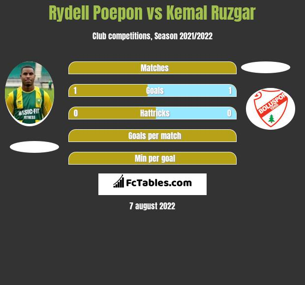 Rydell Poepon vs Kemal Ruzgar h2h player stats