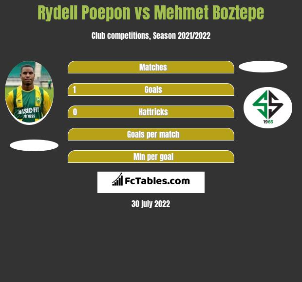 Rydell Poepon vs Mehmet Boztepe h2h player stats