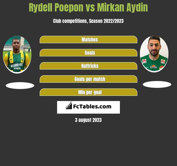 Rydell Poepon vs Mirkan Aydin h2h player stats