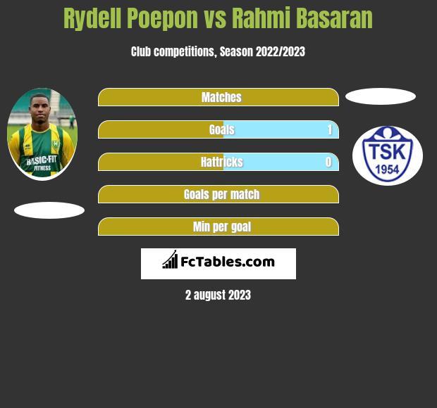 Rydell Poepon vs Rahmi Basaran h2h player stats