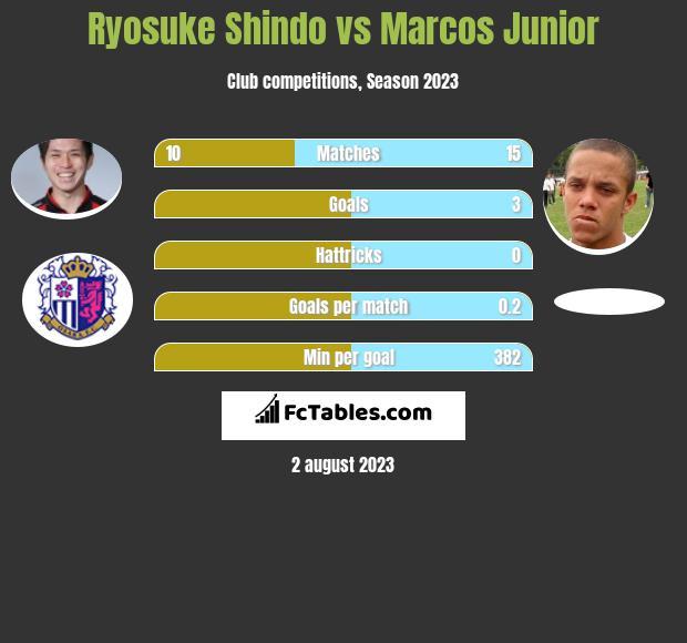 Ryosuke Shindo vs Marcos Junior infographic