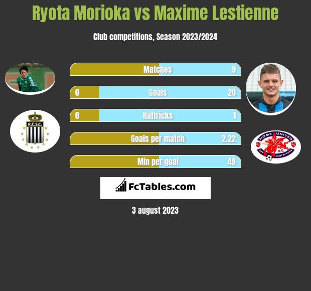 Ryota Morioka vs Maxime Lestienne infographic