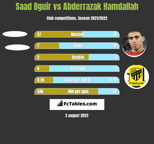 Saad Bguir vs Abderrazak Hamdallah h2h player stats