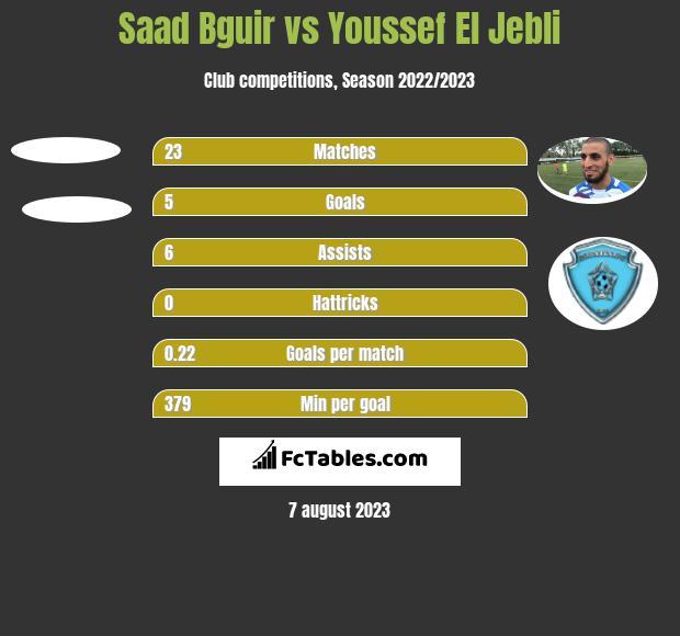 Saad Bguir vs Youssef El Jebli h2h player stats