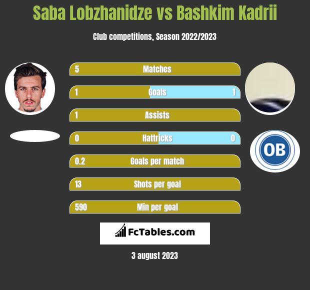 Saba Lobzhanidze vs Bashkim Kadrii h2h player stats