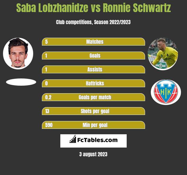 Saba Lobzhanidze vs Ronnie Schwartz h2h player stats