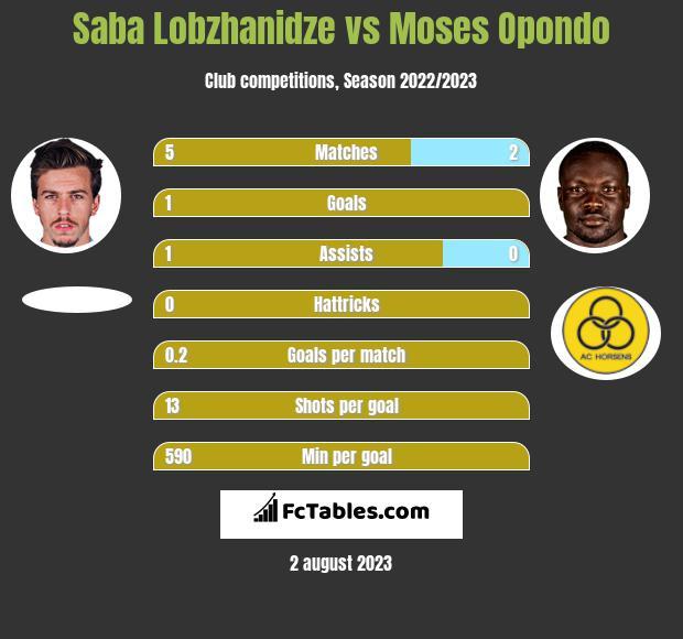 Saba Lobzhanidze vs Moses Opondo h2h player stats