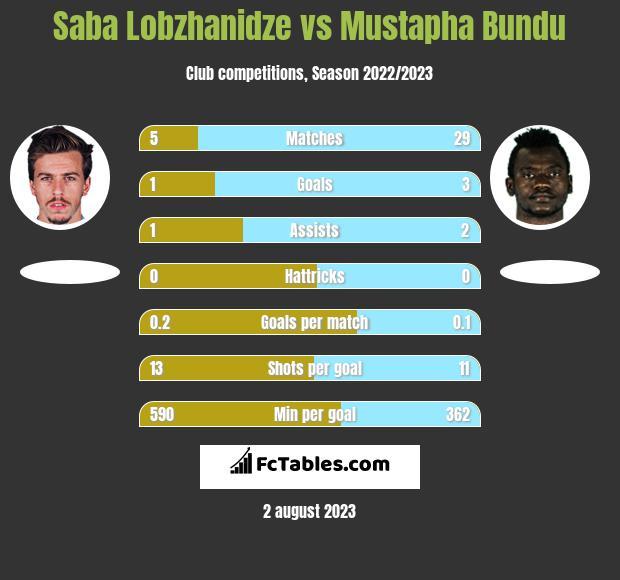 Saba Lobzhanidze vs Mustapha Bundu h2h player stats
