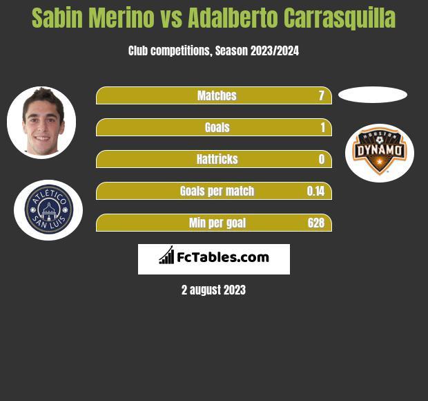 Sabin Merino vs Adalberto Carrasquilla h2h player stats