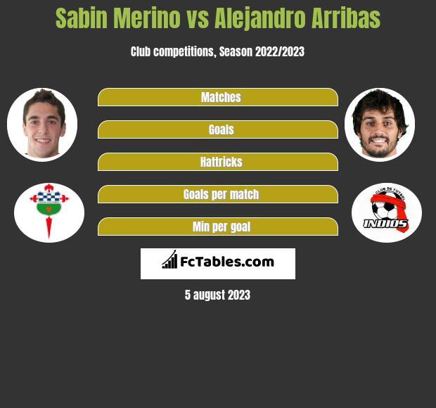 Sabin Merino vs Alejandro Arribas h2h player stats