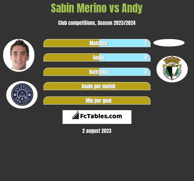 Sabin Merino vs Andy h2h player stats