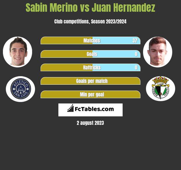 Sabin Merino vs Juan Hernandez h2h player stats