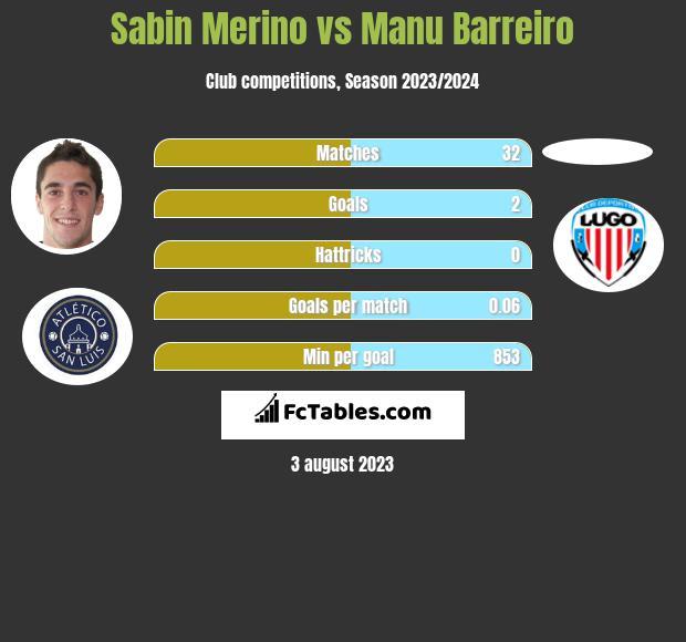 Sabin Merino vs Manu Barreiro h2h player stats